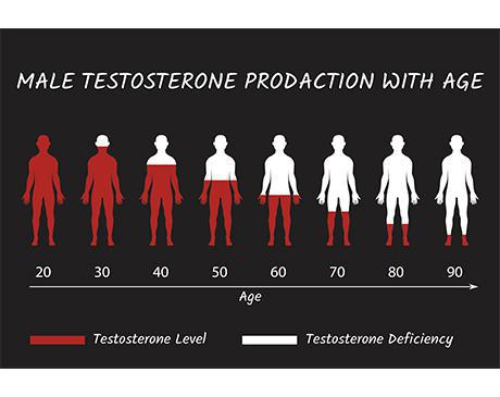 Testosterone Declines with age , Male Andropause - Simply Men's Health Restores your Vitality with Testosterone Replacement