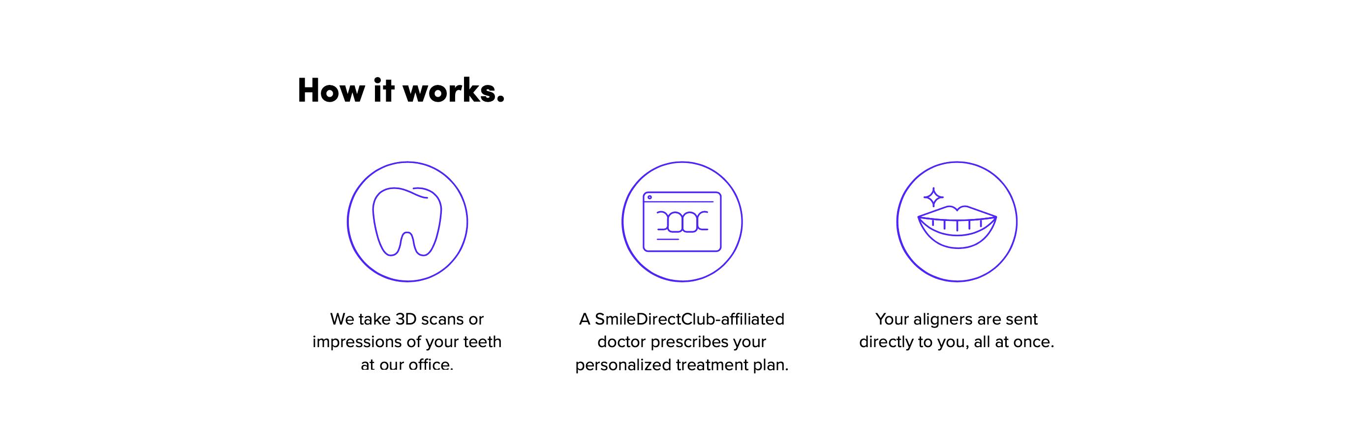 How it Works, SmileDirectClub