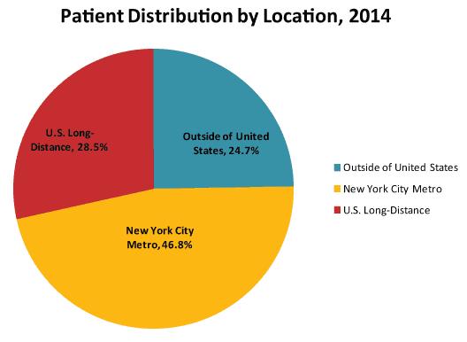 Logistics for Long-Distance Patients