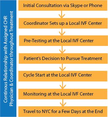 Treatment Steps for Long-Distance Patients