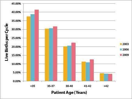 Interpreting IVF Success Rates