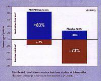 Propecia can help regrow lost hair
