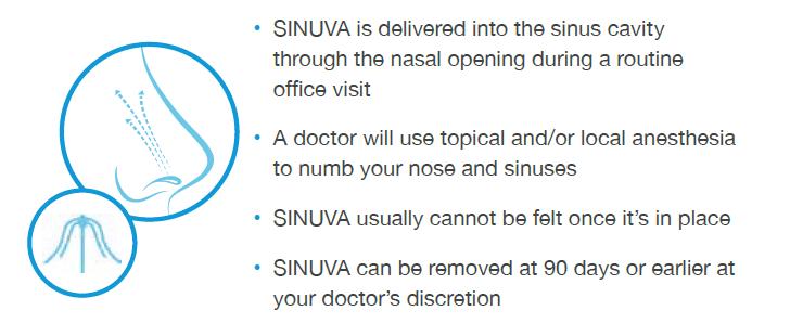 Sinuva infographic