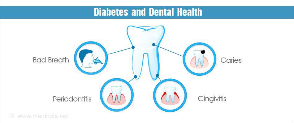 diabetes caries dental
