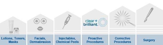 types of treatments