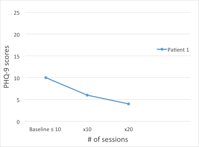 PHQ-9 Scores after 10 sessions