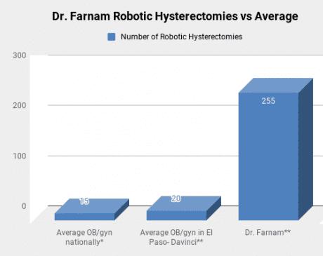 Richard W Farnam, MD: Urogynecologist El Paso, TX