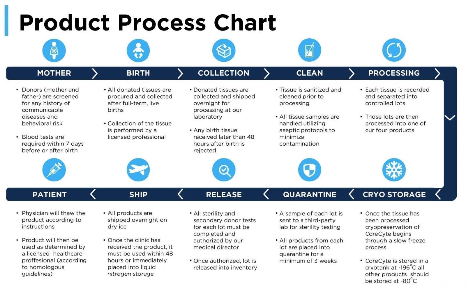 Product Process Chart