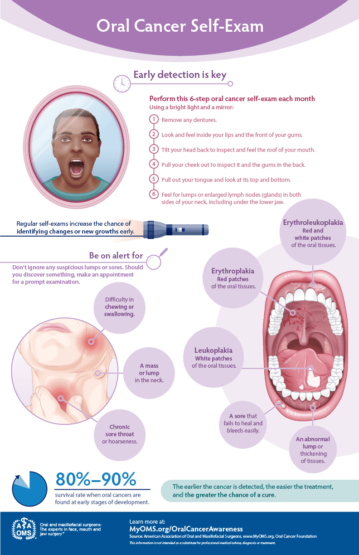 Info graphic on type of illness