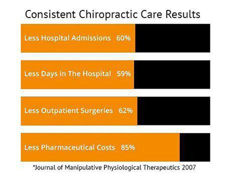consistent chiropractic care results chart