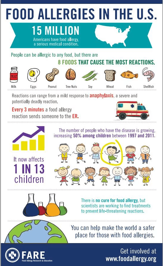 Food allergy adult symptom