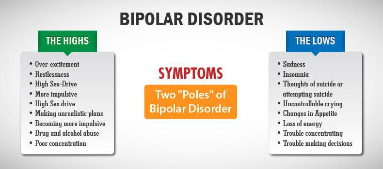 bipolar disorder symptoms