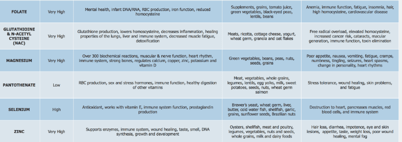 Vitamin Deficiencies Alexandria Va Amp Washington Dc