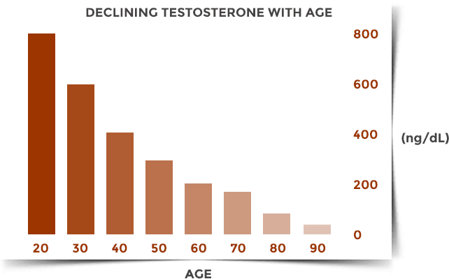 Natural testosterone range