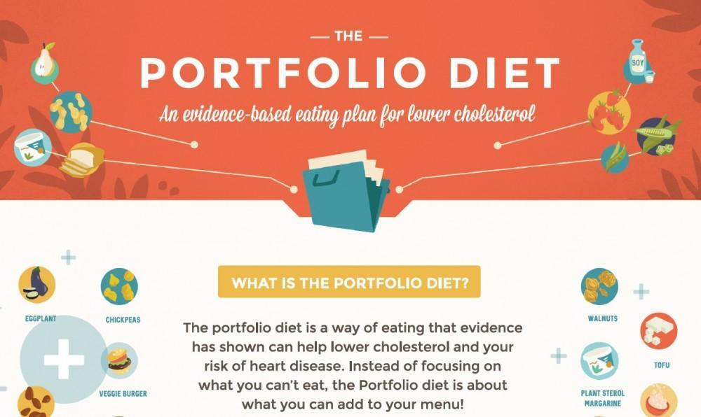 Portfolio Diet