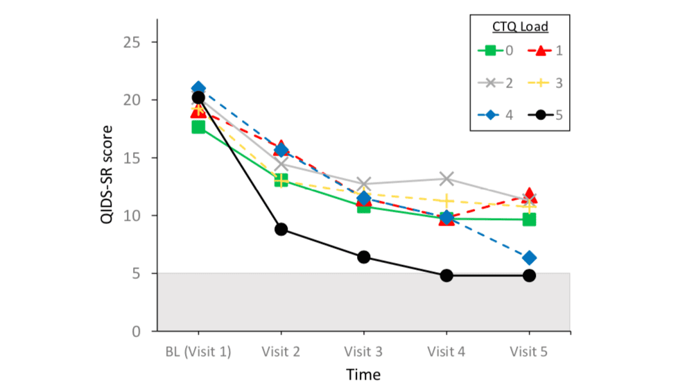 Figure 1. Time by maltreatment load interaction for QIDS-SR