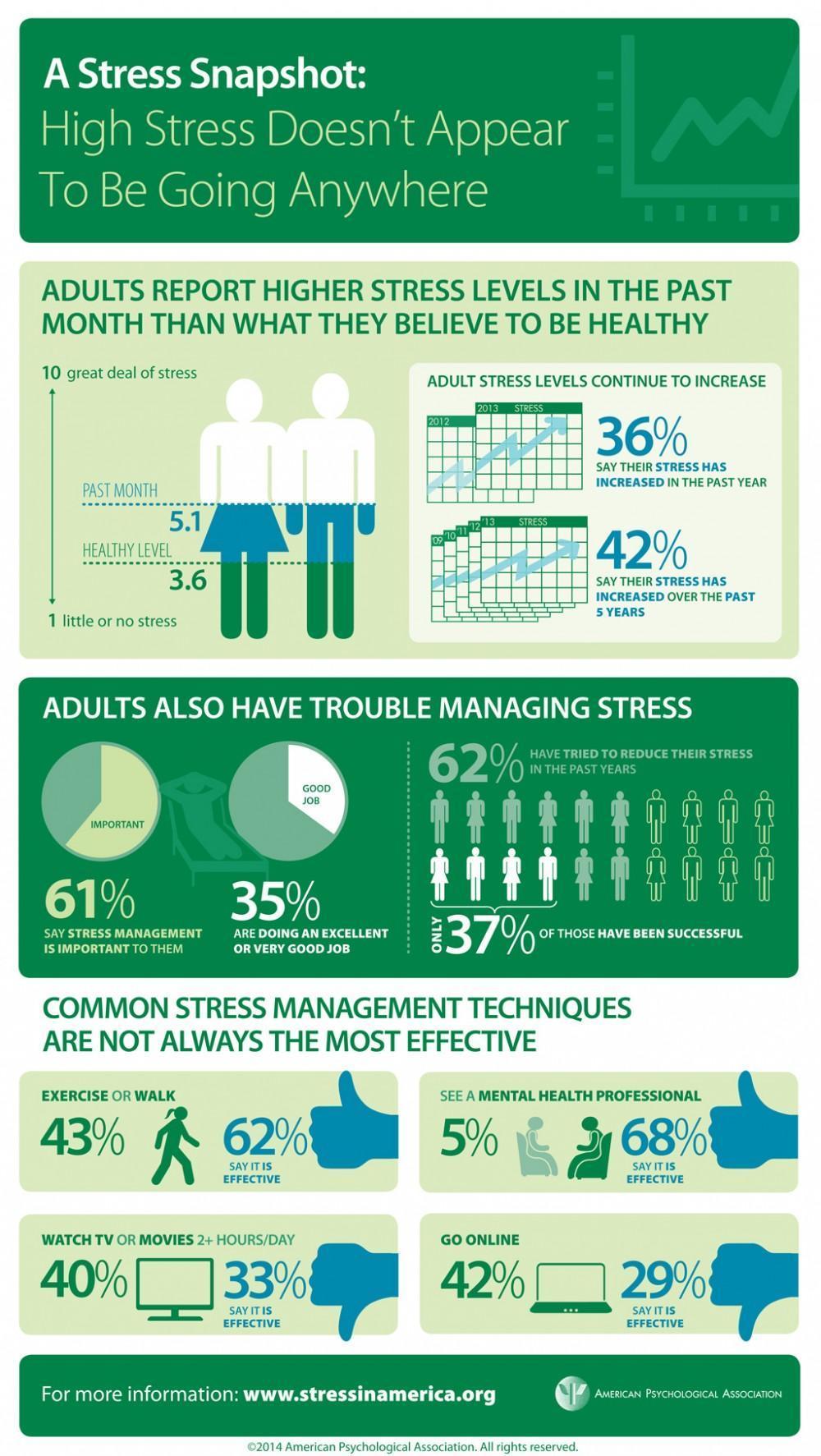 Stress Stats