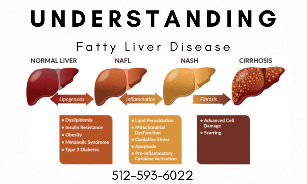 Capitol Gastro and Fatty Liver