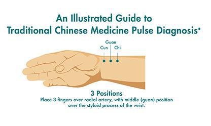 The Basic TCM Pulse Positions