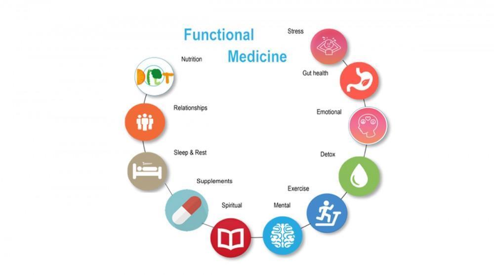 機能醫學 (Functional Medicine)