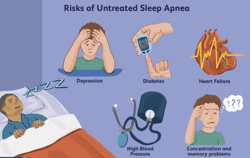 Risks of Untreated Obstructive Sleep Apnea (OSA)
