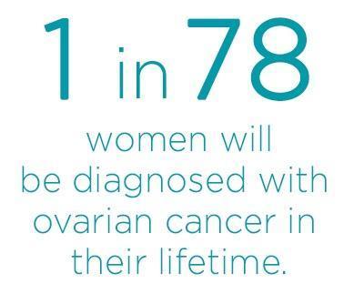 Ovarian Cancer Creating Awareness Daniel Niku Md Ms Obstetrician Gynecologist