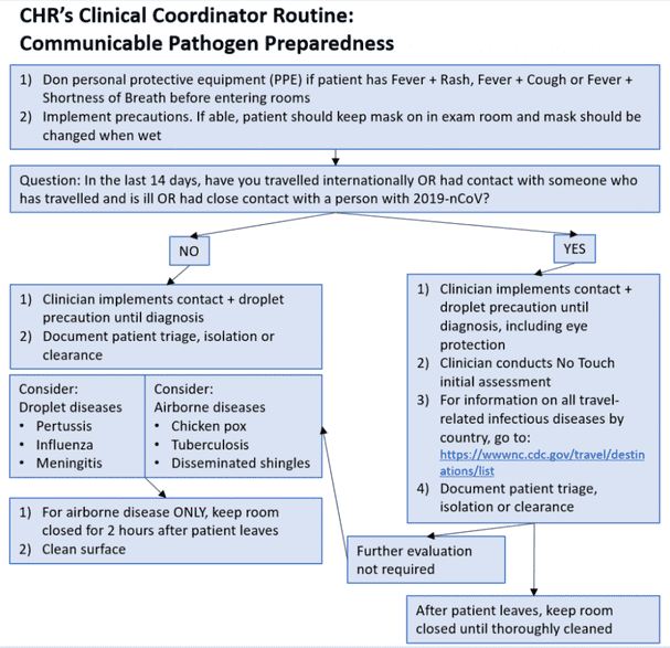 CHR's clinical coordinators will follow this process for COVID-19 precautions.